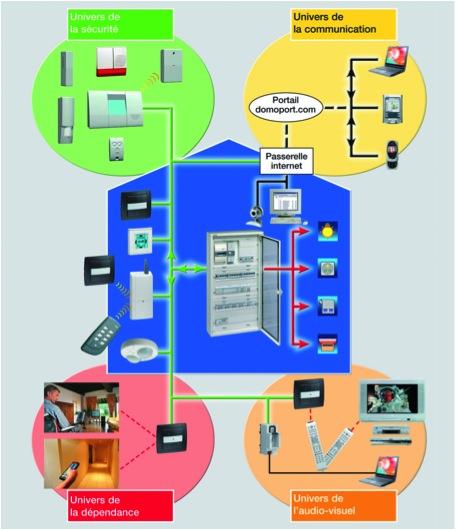 ElecPompes-domotique-1280-720 Alarme et Domotique